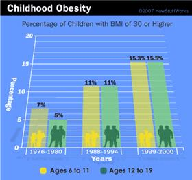 Childhood Obesity Chart Weight Loss